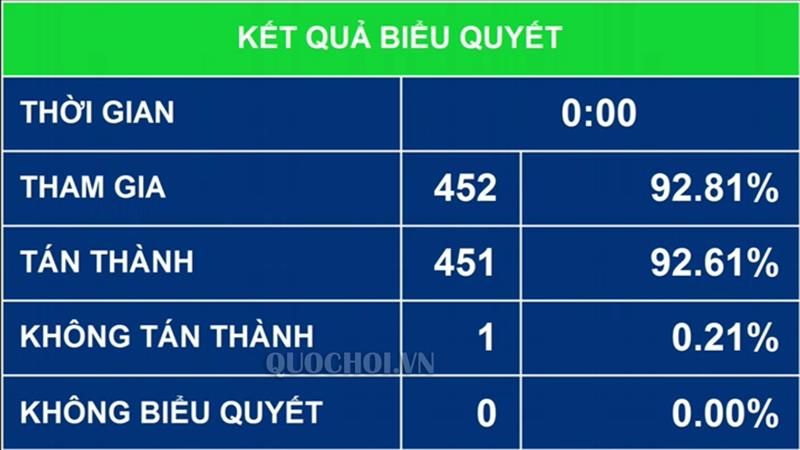 Quốc hội biểu quyết thông qua Luật Đo đạc và Bản đồ với 92,61%